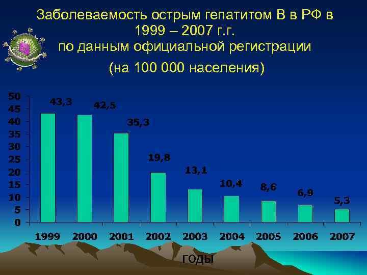 Заболеваемость острым гепатитом В в РФ в 1999 – 2007 г. г. по данным