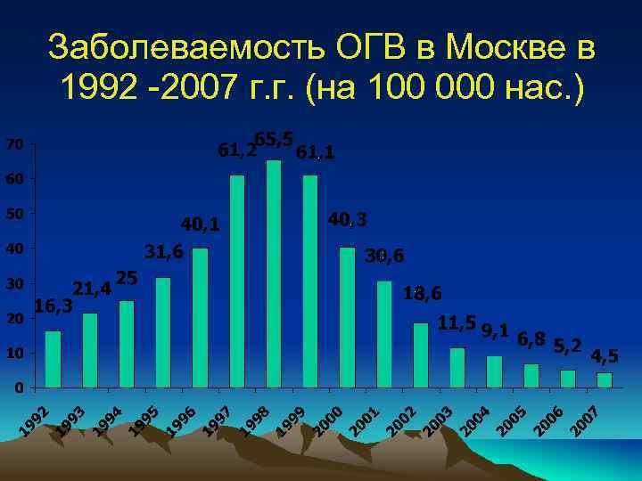 Заболеваемость ОГВ в Москве в 1992 -2007 г. г. (на 100 000 нас. )