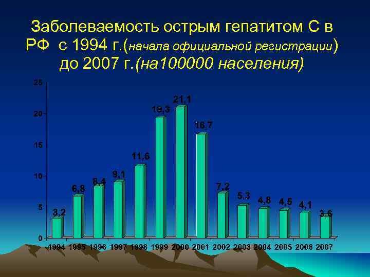 Заболеваемость острым гепатитом С в РФ с 1994 г. (начала официальной регистрации) до 2007