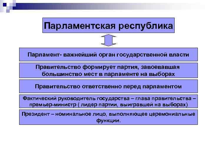 Парламентская республика Парламент- важнейший орган государственной власти Правительство формирует партия, завоевавшая большинство мест в