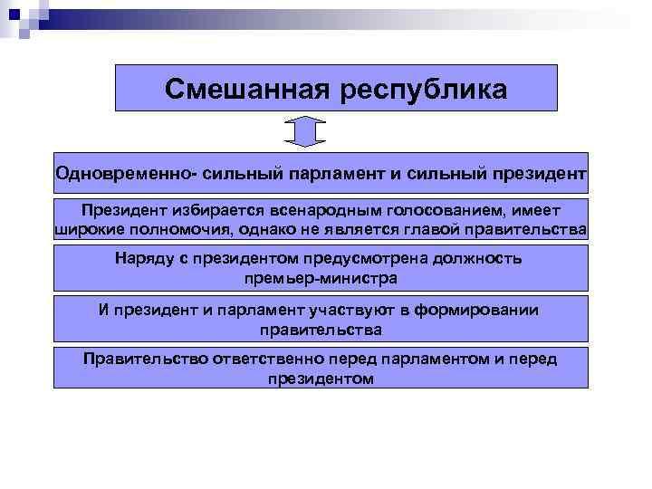 Смешанная республика Одновременно- сильный парламент и сильный президент Президент избирается всенародным голосованием, имеет широкие
