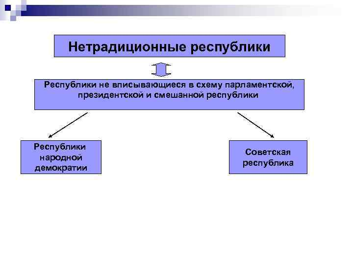 Нетрадиционные республики Республики не вписывающиеся в схему парламентской, президентской и смешанной республики Республики народной