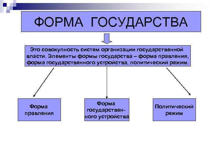 ФОРМА ГОСУДАРСТВА Это совокупность систем организации государственной власти. Элементы формы государства – форма правления,