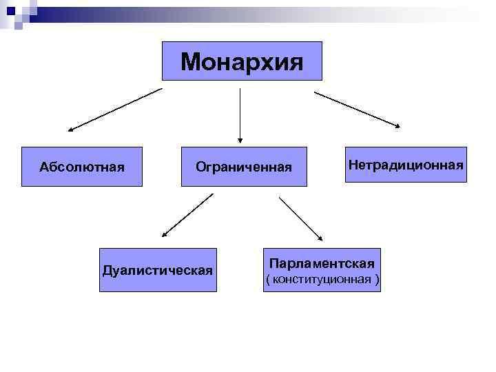 Монархия Абсолютная Ограниченная Дуалистическая Нетрадиционная Парламентская ( конституционная )