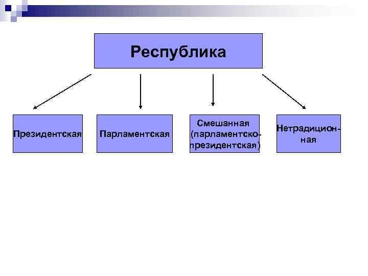 Республика Президентская Парламентская Смешанная (парламентскопрезидентская) Нетрадиционная