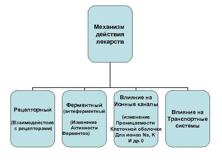 Механизм действия лекарств Рецепторный (Взаимодействие с рецепторами) Ферментный Влияние на Ионные каналы (антиферментный (Изменение