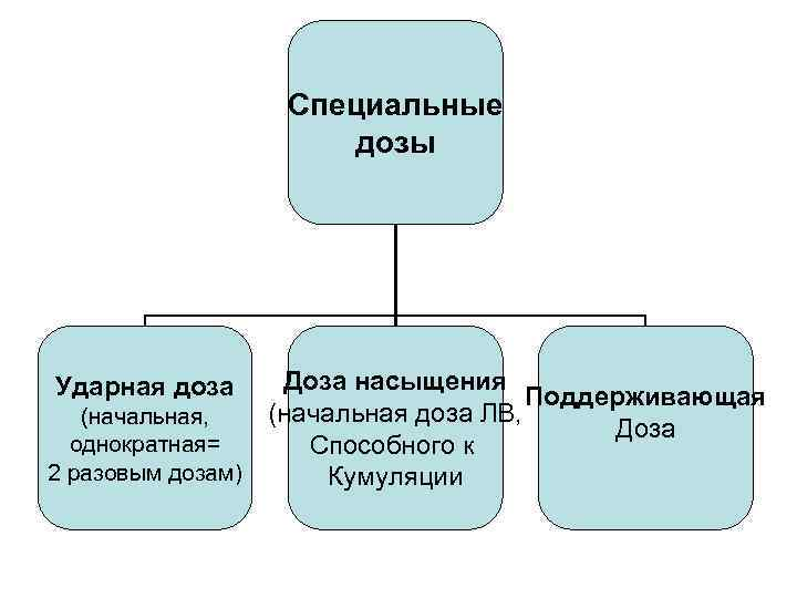 Специальные дозы Доза насыщения Поддерживающая (начальная доза ЛВ, (начальная, Доза однократная= Способного к 2