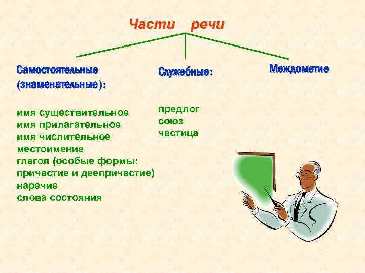 Части Самостоятельные (знаменательные): речи Служебные: предлог имя существительное союз имя прилагательное частица имя числительное