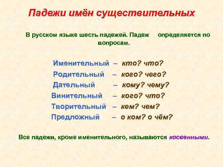 Падежи имён существительных В русском языке шесть падежей. Падеж вопросам. Именительный Родительный Дательный Винительный