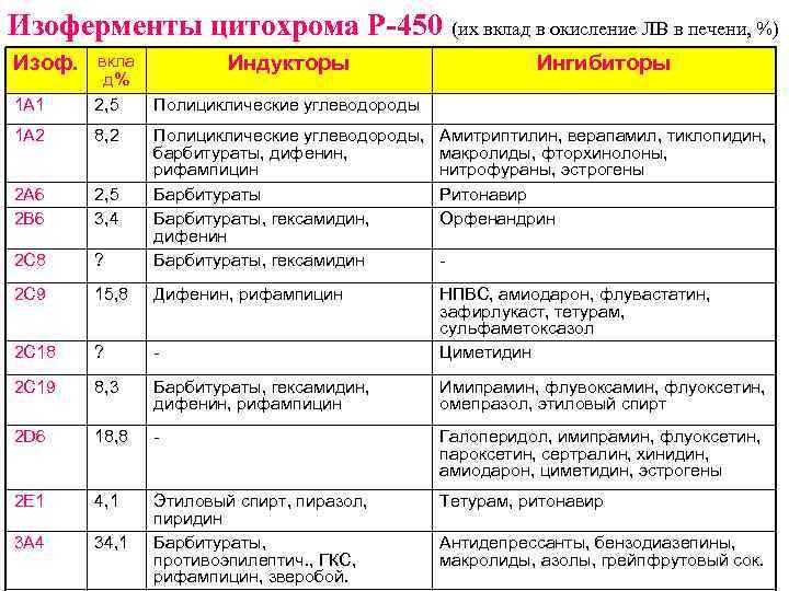 Изоферменты цитохрома Р-450 (их вклад в окисление ЛВ в печени, %) Изоф. 1 А