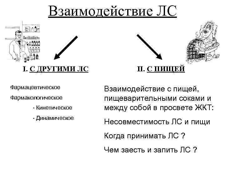 Взаимодействие ЛС I. С ДРУГИМИ ЛС Фармацевтическое Фармакологическое - Кинетическое - Динамическое II. С