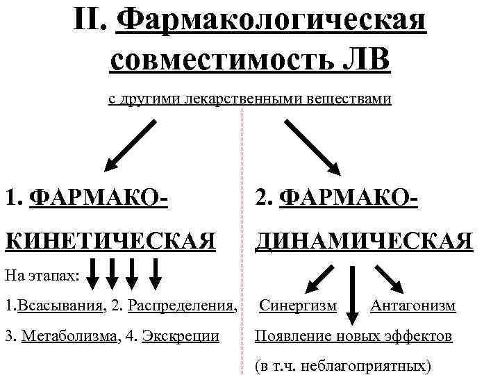 II. Фармакологическая совместимость ЛВ с другими лекарственными веществами 1. ФАРМАКО- 2. ФAРМАКО- КИНЕТИЧЕСКАЯ ДИНАМИЧЕСКАЯ