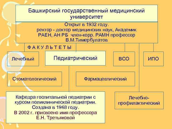 Башкирский государственный медицинский университет Открыт в 1932 году. ректор - доктор медицинских наук, Академик