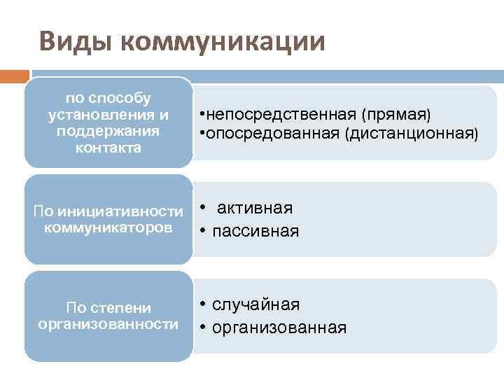 Виды коммуникации по способу установления и поддержания контакта По инициативности коммуникаторов По степени организованности