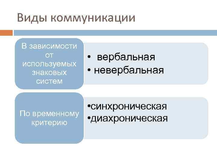 Виды коммуникации В зависимости от используемых знаковых систем По временному критерию • вербальная •