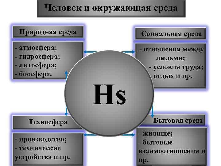 Человек и окружающая среда Природная среда Социальная среда - атмосфера; - гидросфера; - литосфера;