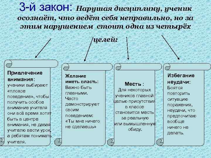 3 -й закон: Нарушая дисциплину, ученик осознаёт, что ведёт себя неправильно, но за этим
