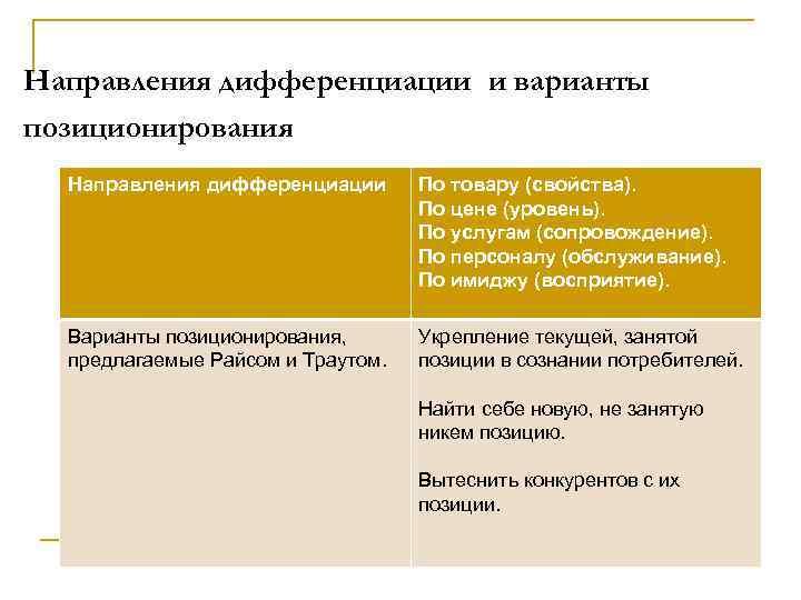 Направления дифференциации и варианты позиционирования Направления дифференциации По товару (свойства). По цене (уровень). По