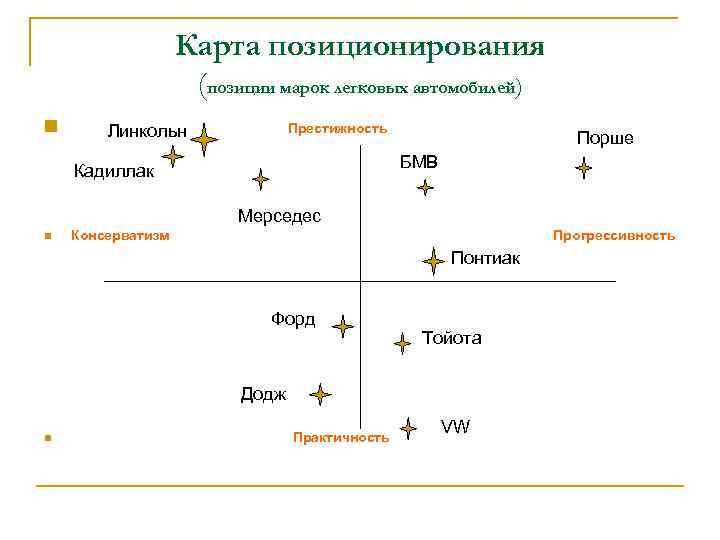 Карта позиционирования (позиции марок легковых автомобилей) n Престижность Линкольн Порше БМВ Кадиллак Мерседес n