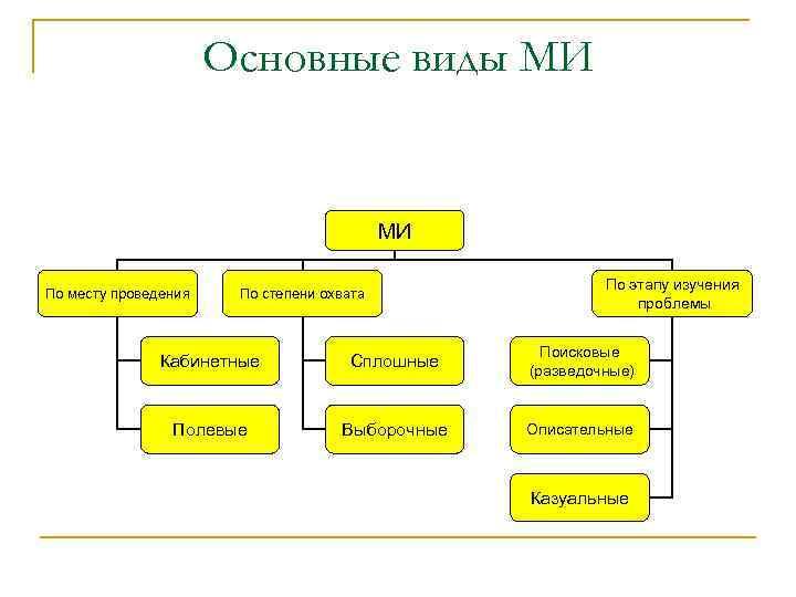 Основные виды МИ МИ По месту проведения По степени охвата По этапу изучения проблемы