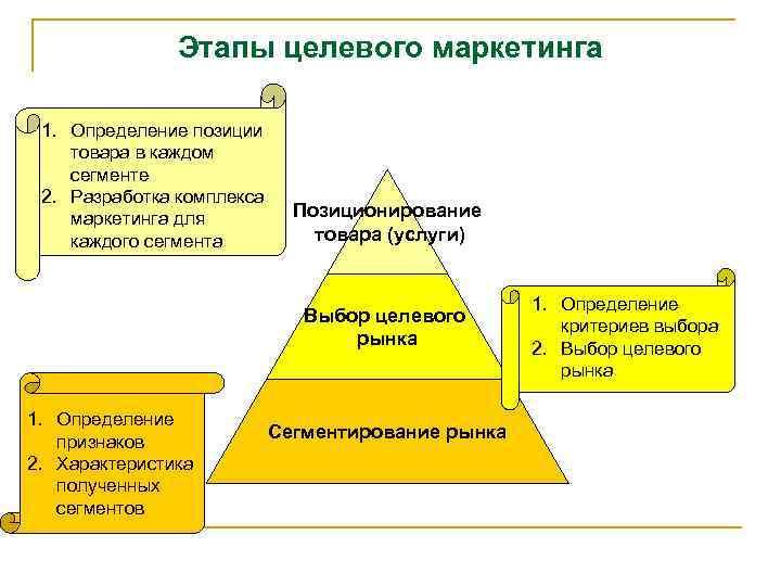 Этапы целевого маркетинга 1. Определение позиции товара в каждом сегменте 2. Разработка комплекса маркетинга