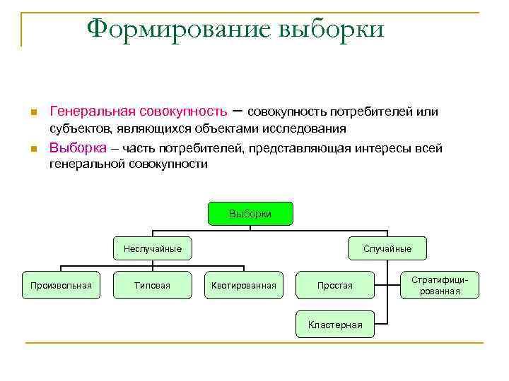 Формирование выборки n Генеральная совокупность – совокупность потребителей или субъектов, являющихся объектами исследования n