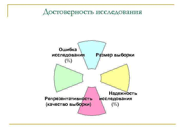 Достоверность исследования Ошибка исследования (%) Репрезентативность (качество выборки) Размер выборки Надежность исследования (%)