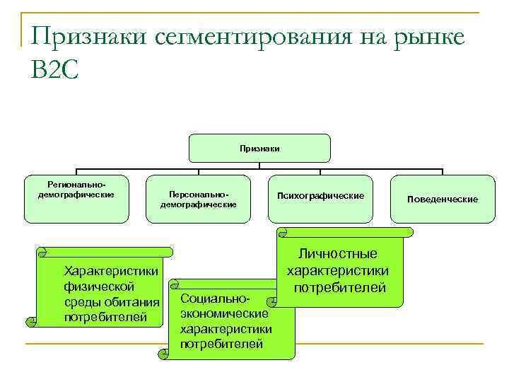 Признаки сегментирования на рынке В 2 С Признаки Региональнодемографические Характеристики физической среды обитания потребителей
