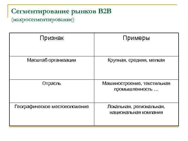 Сегментирование рынков В 2 В (макросегментирование) Признак Примеры Масштаб организации Крупная, средняя, мелкая Отрасль