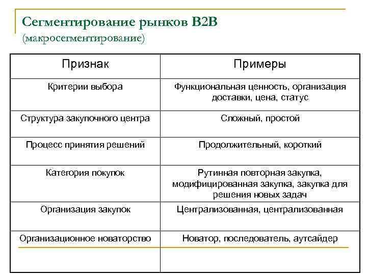 Сегментирование рынков В 2 В (макросегментирование) Признак Примеры Критерии выбора Функциональная ценность, организация доставки,