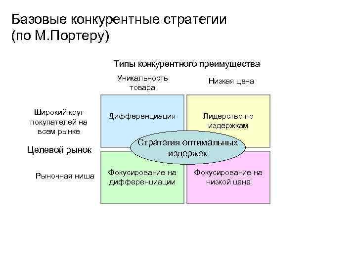 Базовые конкурентные стратегии (по М. Портеру) Типы конкурентного преимущества Уникальность товара Широкий круг покупателей