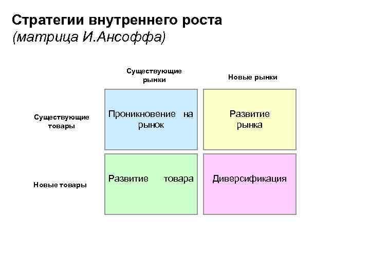 Стратегии внутреннего роста (матрица И. Ансоффа) Существующие рынки Существующие товары Новые рынки Проникновение на