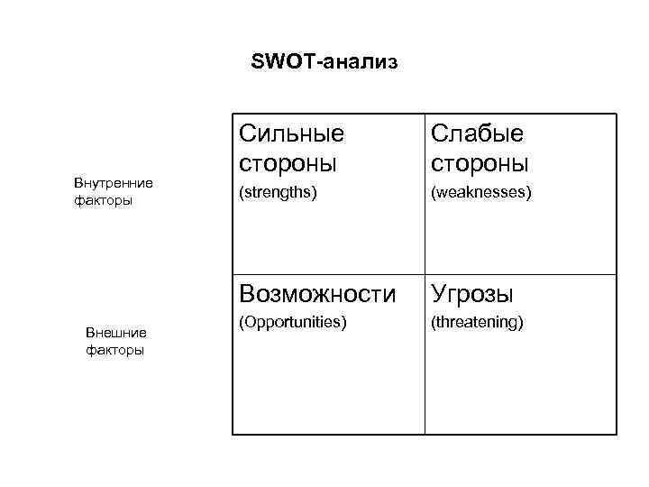 SWOT-анализ Внешние факторы Слабые стороны (strengths) (weaknesses) Возможности Внутренние факторы Сильные стороны Угрозы (Opportunities)