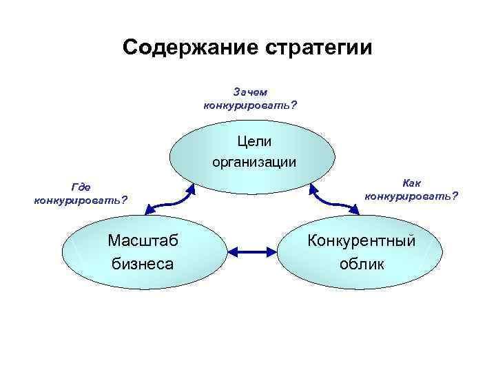 Содержание стратегии Зачем конкурировать? Цели организации Где конкурировать? Масштаб бизнеса Как конкурировать? Конкурентный облик