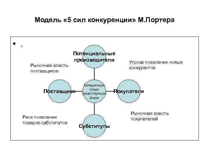 Модель « 5 сил конкуренции» М. Портера • . Рыночная власть поставщиков Потенциальные производители