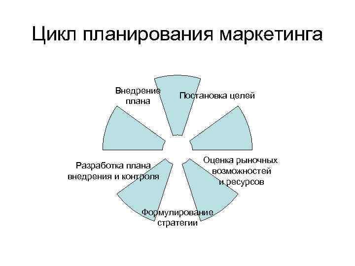Цикл планирования маркетинга Внедрение плана Разработка плана внедрения и контроля Постановка целей Оценка рыночных