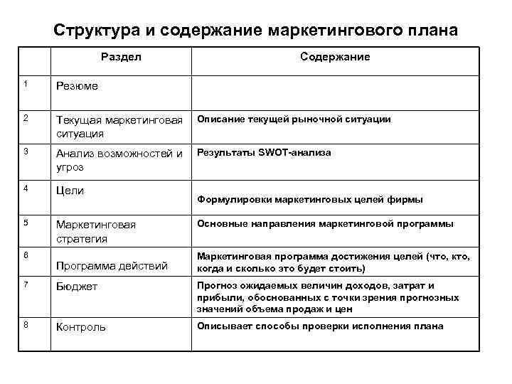 Структура и содержание маркетингового плана Раздел Содержание 1 Резюме 2 Текущая маркетинговая Описание текущей