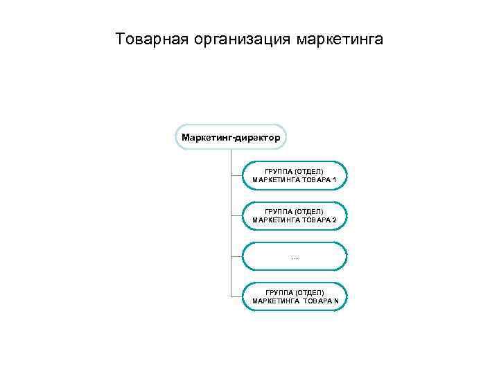 Товарная организация маркетинга Маркетинг-директор ГРУППА (ОТДЕЛ) МАРКЕТИНГА ТОВАРА 1 ГРУППА (ОТДЕЛ) МАРКЕТИНГА ТОВАРА 2