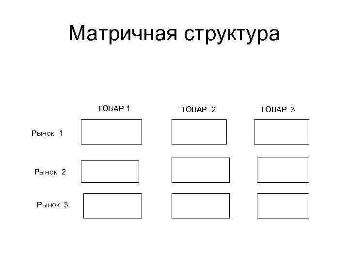 Матричная структура ТОВАР 1 Рынок 2 Рынок 3 ТОВАР 2 ТОВАР 3