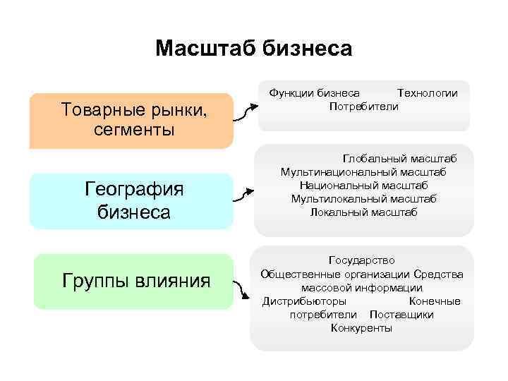 Масштаб бизнеса Товарные рынки, сегменты География бизнеса Группы влияния Функции бизнеса Технологии Потребители Глобальный