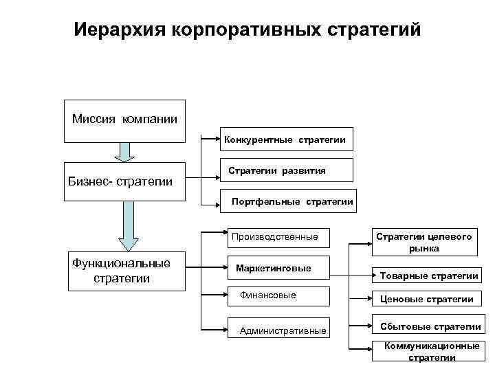 Иерархия корпоративных стратегий Миссия компании Конкурентные стратегии Бизнес- стратегии Стратегии развития Портфельные стратегии Производственные