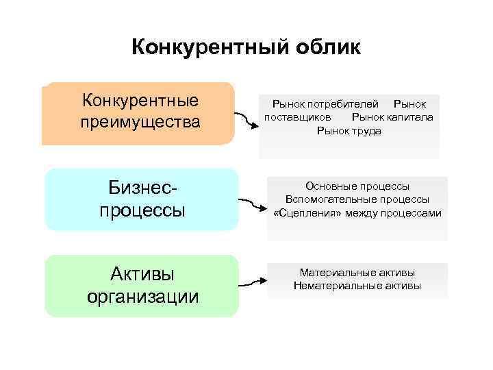 Конкурентный облик Конкурентные преимущества Бизнеспроцессы Активы организации Рынок потребителей Рынок поставщиков Рынок капитала Рынок