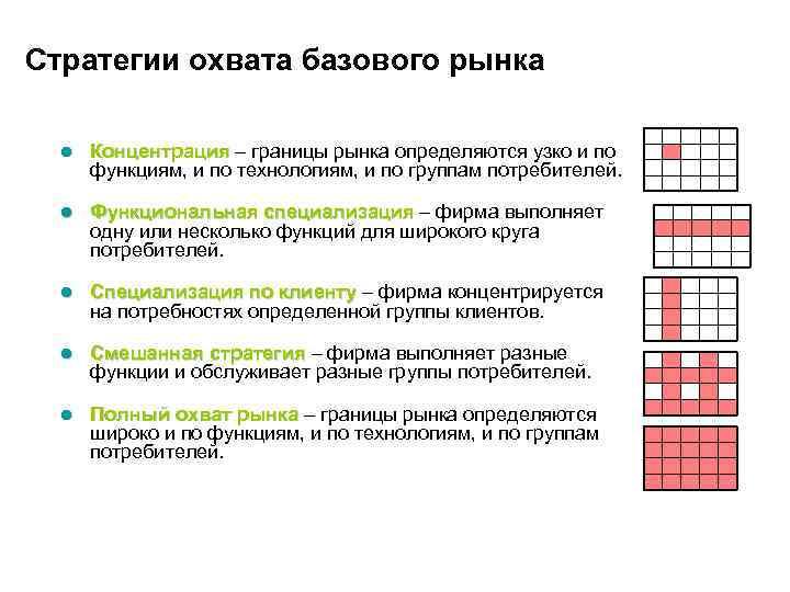 Стратегии охвата базового рынка l Концентрация – границы рынка определяются узко и по Концентрация