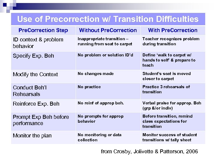 Use of Precorrection w/ Transition Difficulties Pre. Correction Step Without Pre. Correction With Pre.