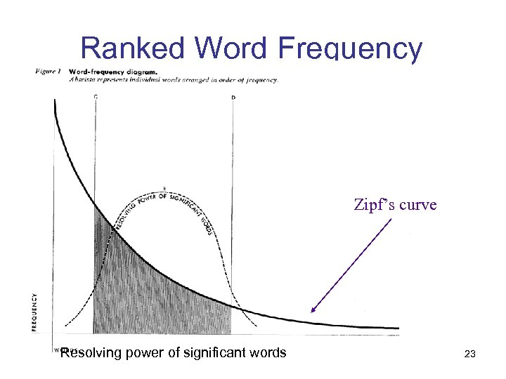 Ranked Word Frequency Zipf's curve Resolving power of significant words 23