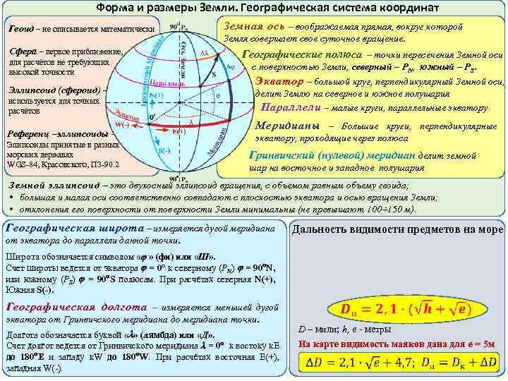 Форма и размеры Земли. Географическая система координат Геоид – не описывается математически Сфера –