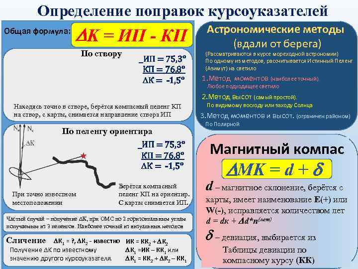 Определение поправок курсоуказателей Общая формула: DK = ИП - КП По створу _ИП =