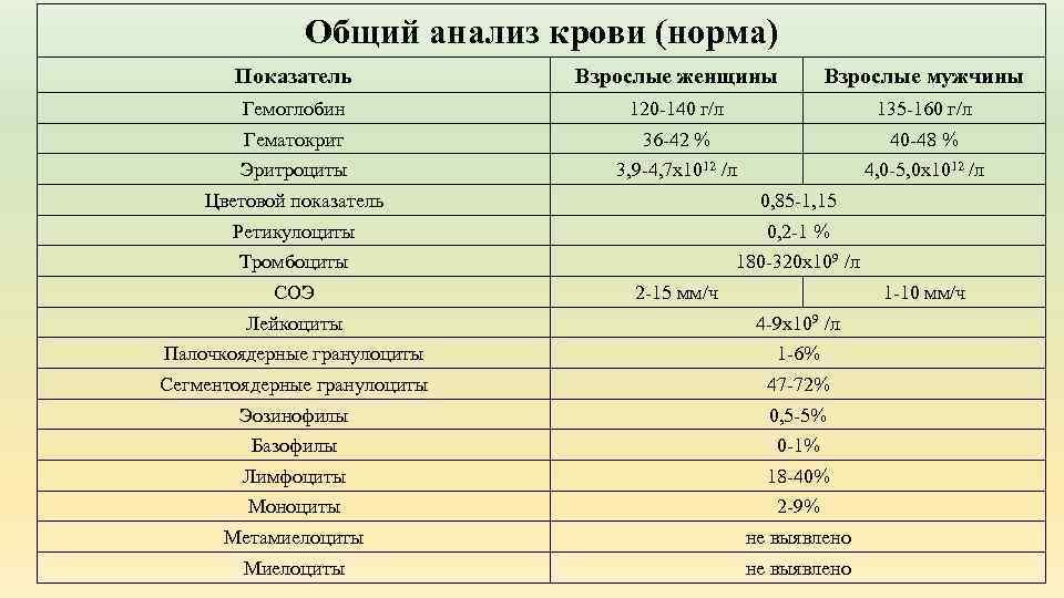 Анализ крови правильный гормоны балашихе в на анализы
