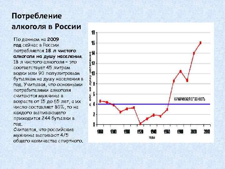 Потребление алкоголя в России По данным на 2009 год сейчас в России потребляется 18