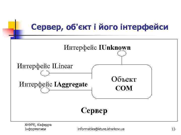 Сервер, об'єкт і його інтерфейси Интерфейс IUnknown Интерфейс ILinear Интерфейс IAggregate Объект СОМ Сервер